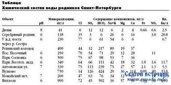 Химический аналтз воды ломоносовского района